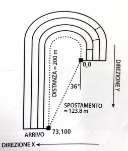 Velocità|Accellerazione|Crossfit|Lanza|Personaltrainer|Taranto|Crossfit |Trainer| 1 livello|