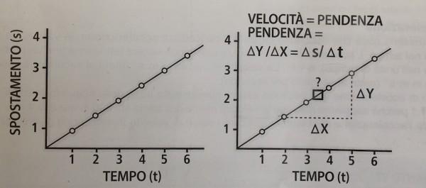 Velocità|Pendenza|Spostamento|Tempo|Personal| Trainer|Lanza|Taranto|Crossfit|Level |trainer|1 Livello